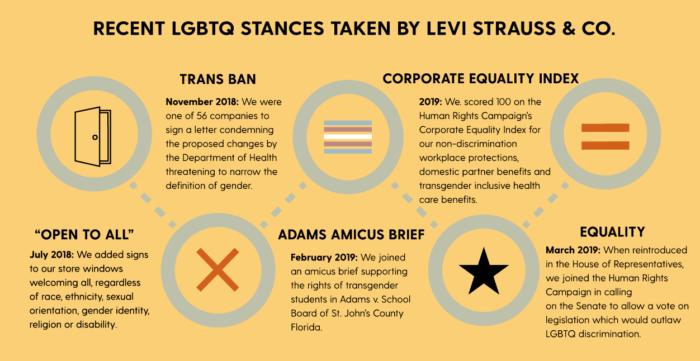 LGBTQ Efforts