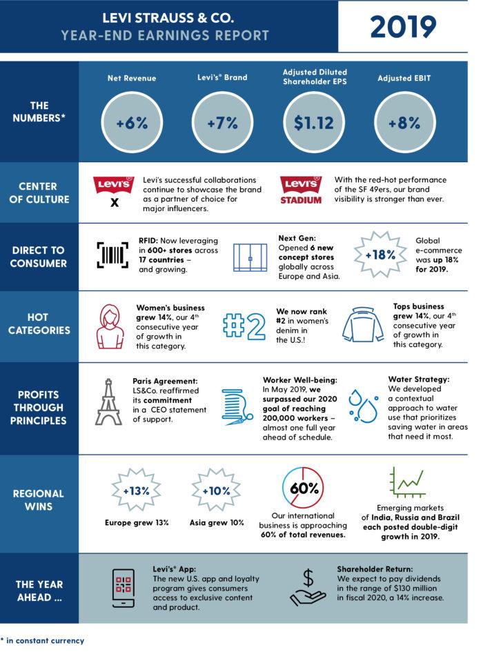 Q4 EOY 2019 Earnings Infographic