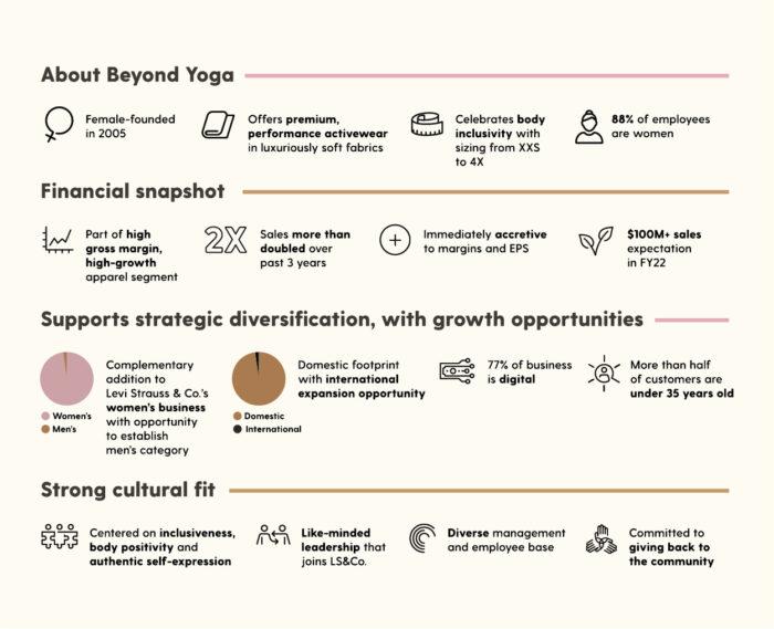 Beyond Yoga acquisition